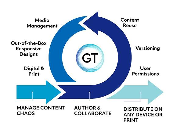 GT-process-graphic-web