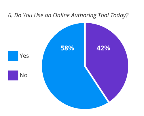 Authoring tool use